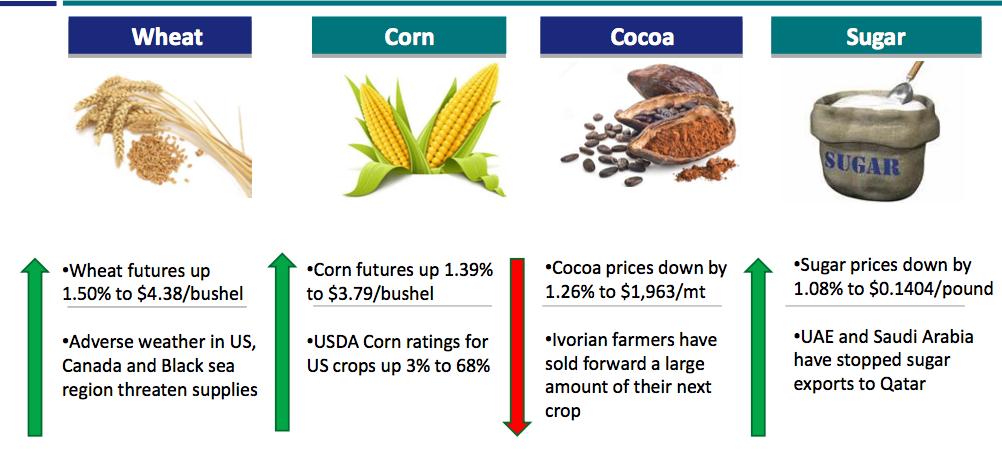 Commodities update June 08, 2017