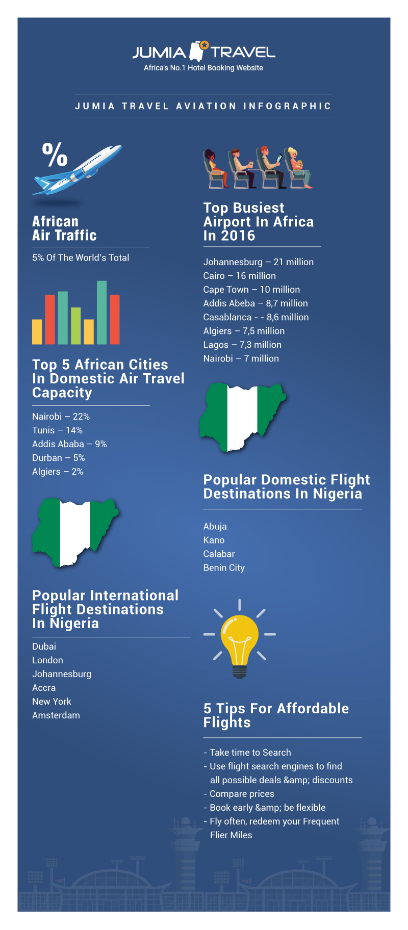 Africa\'s air traffic accounts for just 5% of world total as Lagos ...