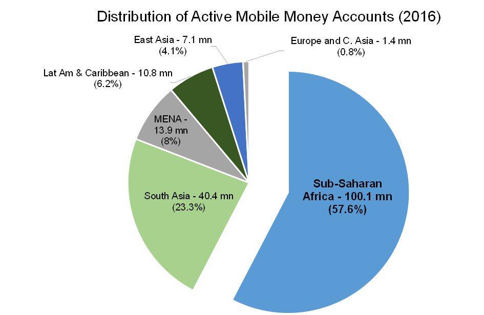 mobile money accounts 2016