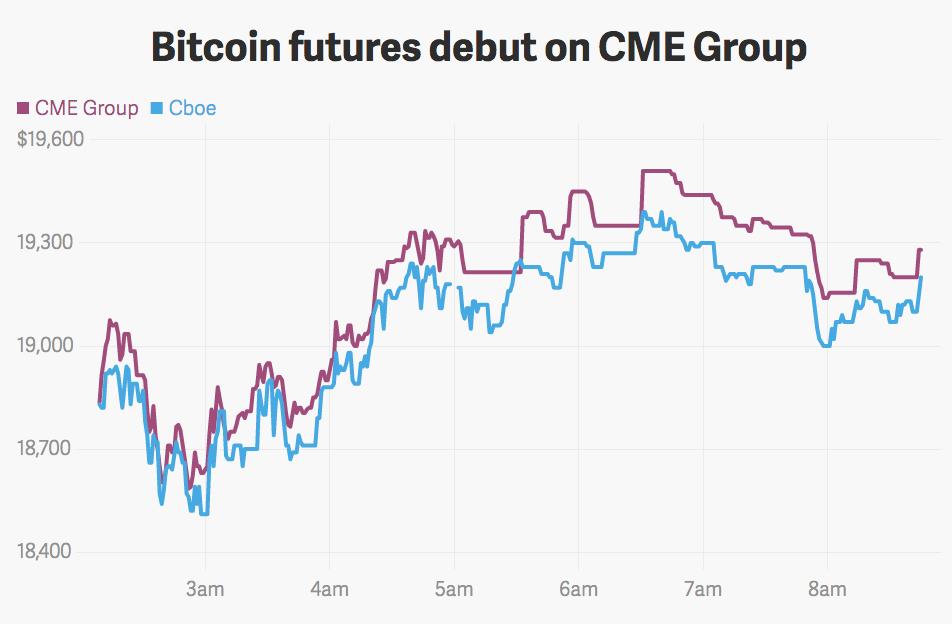 Cboe XBT Bitcoin Futures Trading Data