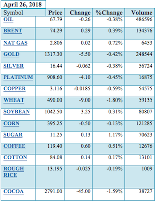 Commodities wrap up, April 26, 2018