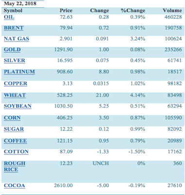 Commodities wrap up, May 22