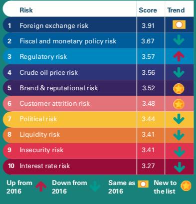 Market risk of forex in banks risk management