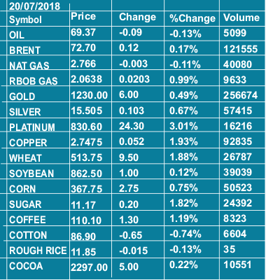 20 07 2018 commodities