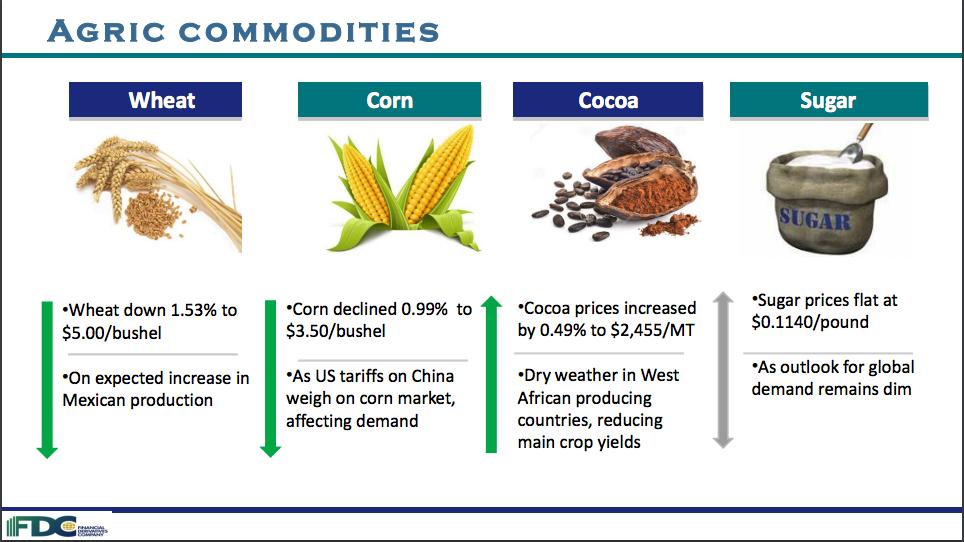 Commodities Updates