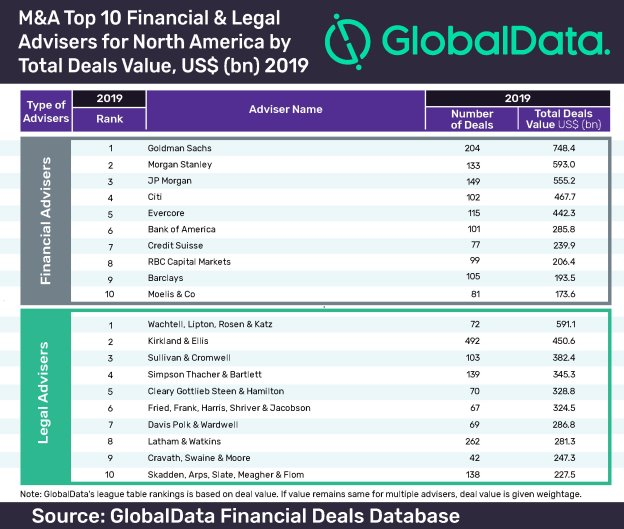 GlobalData's league table