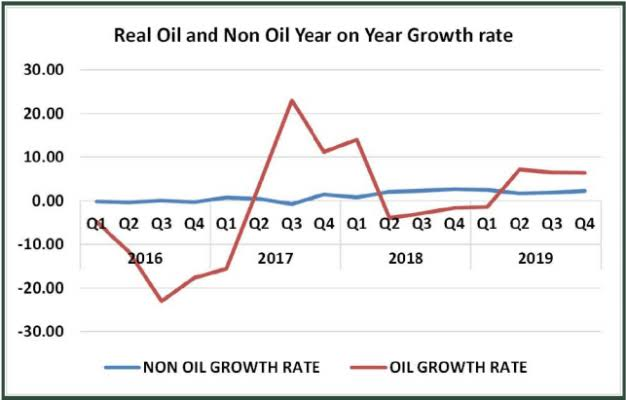 2019: Nigeria's GDP grows by 2.27% to hit four-year high