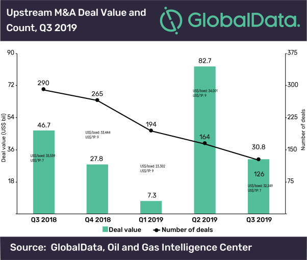 Upstream sector leads global oil & gas M&A deals