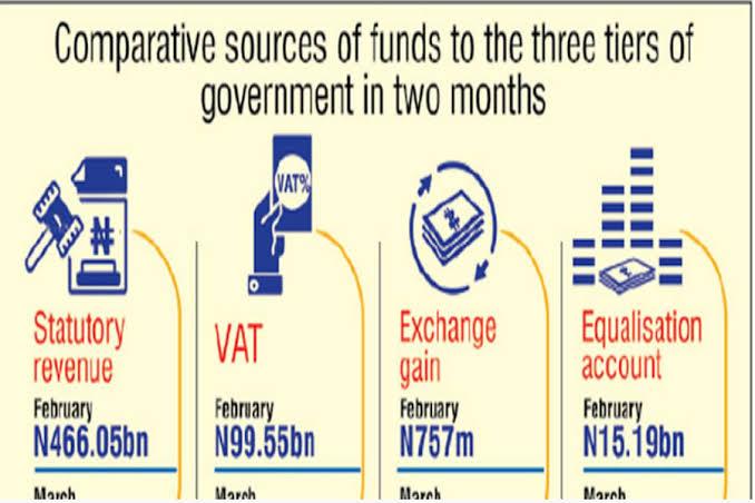 FAAC allocation rises by N199.36bn to N780bn