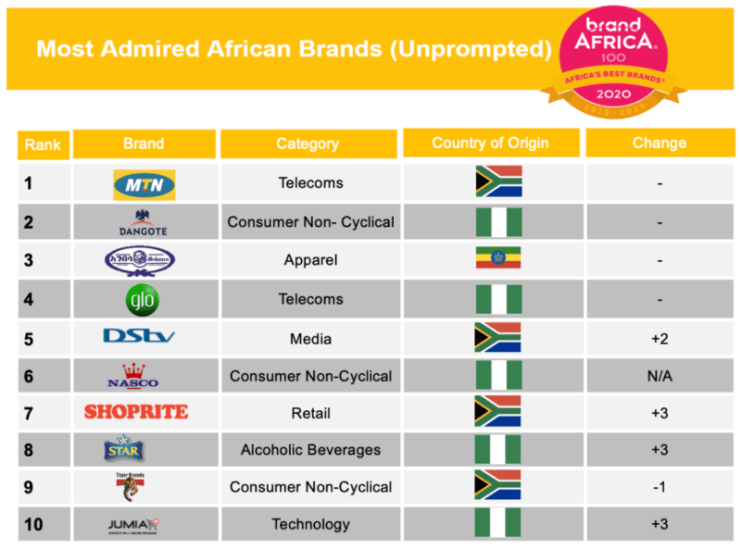Dangote, MTN, most admired African brands, GTB comes tops in financial services