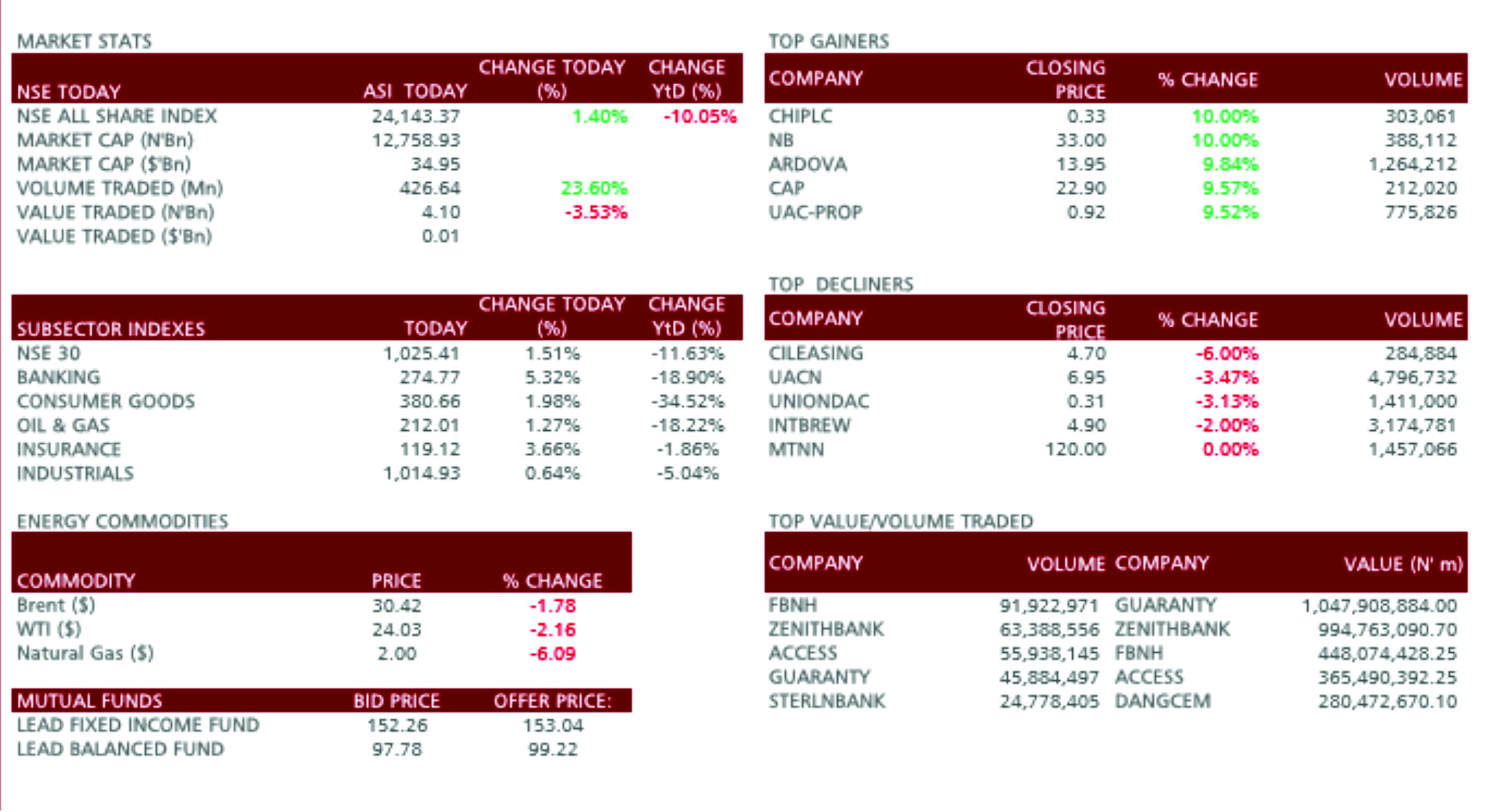 FBNHolding, GTB give volume, value; WAPIC, AIICO boast insurance index, as Nigeria bourse climbs 1.4%