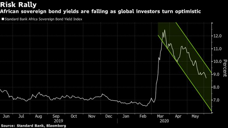 Africa's Junk Bonds Among Hottest Investments With Big Yields