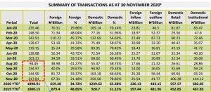 Nigeria bourse executes $813.87m transactions in November despite weak foreign participation