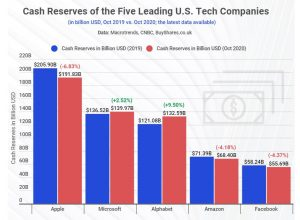 Apple, Microsoft, tech giants amass $588bn in cash reserve amid COVID-19