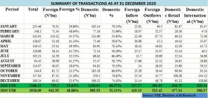 NSE total equities transaction value rises 12.5% to hit N2.17trn in 2020