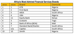 GTB, First Bank, UBA, Zenith lead in Africa's most admired financial services brands
